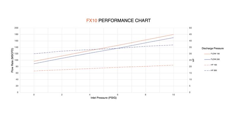 FX10 performance chart