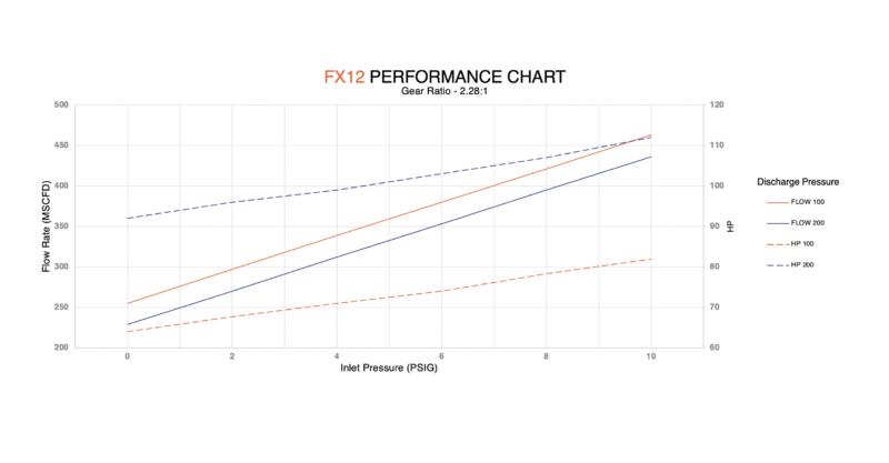 FX12 performance chart