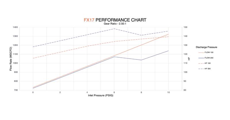 FX17 performance chart