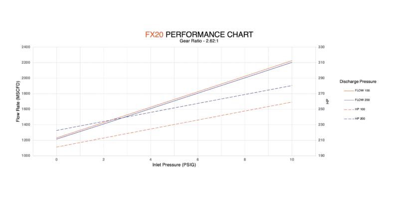 FX20 performance chart
