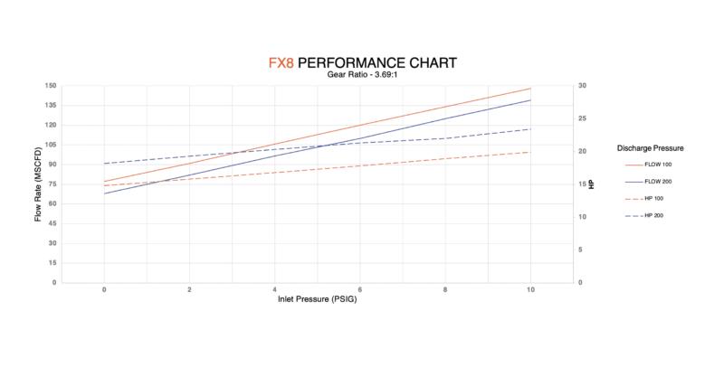 FX8 performance chart