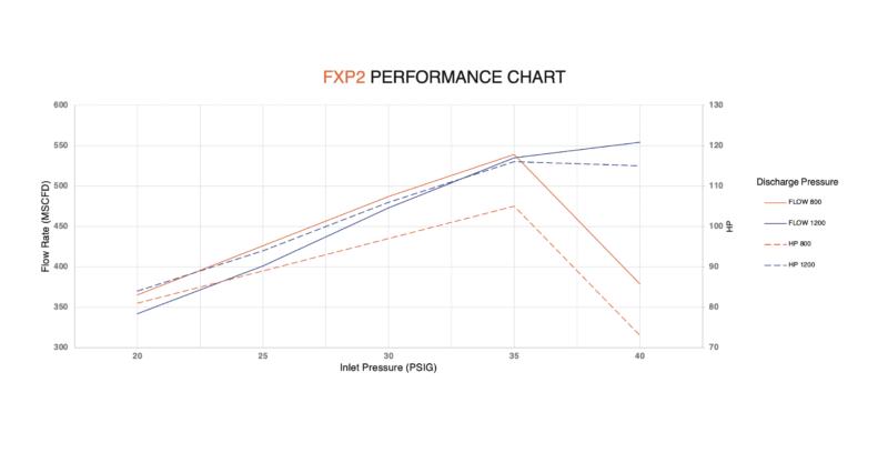 FXP2 performance chart