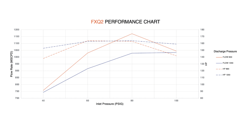 FXQ2 performance chart