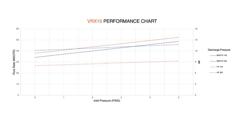 VRX15 performance chart